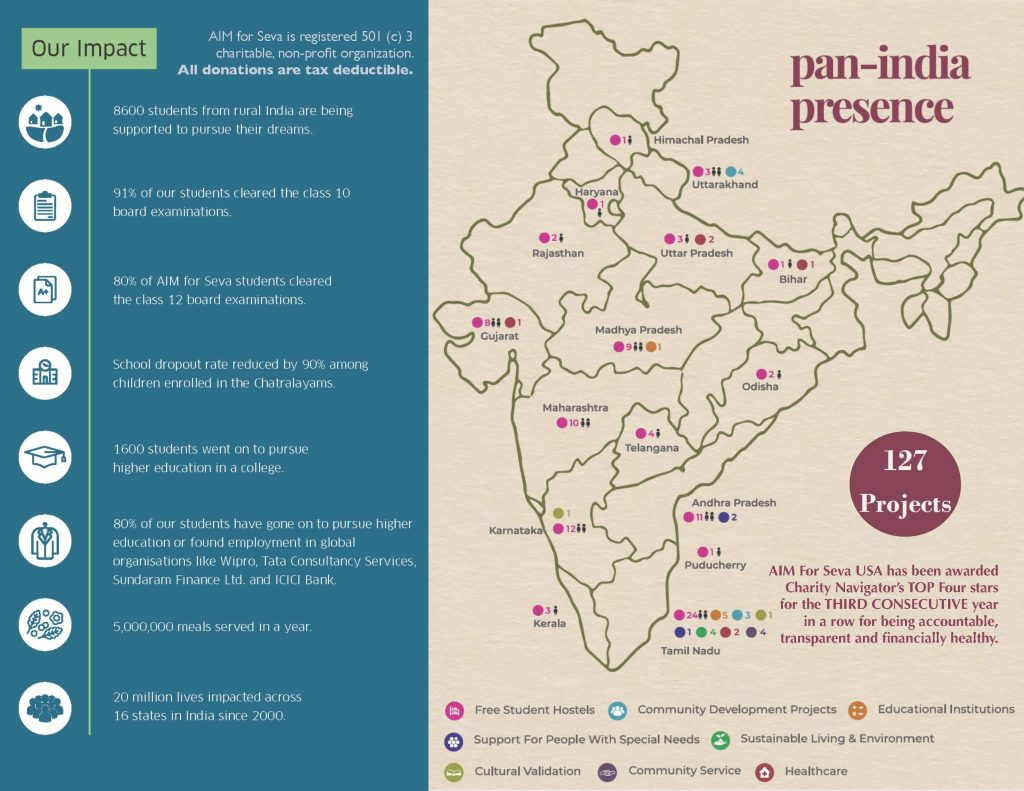 127 Projects - AIMS for Seva